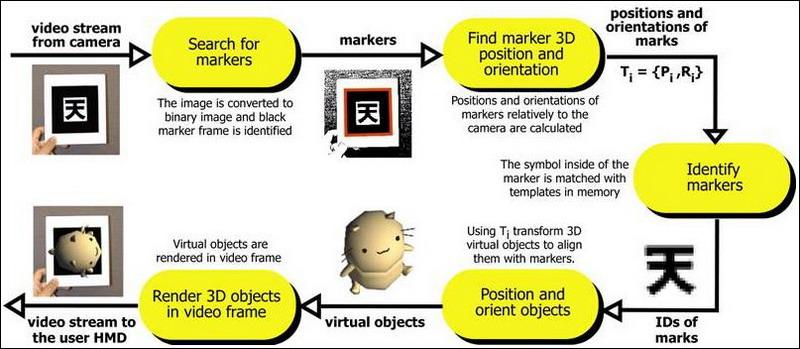 Obr. 2: Fáze zpracování obrazu ARToolKit v reálném čase.