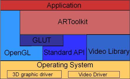 Obr. 4: Architektura ARToolKit.