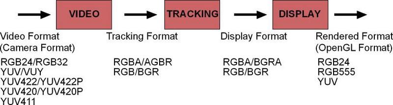 Obr. 5: Formát dat při zpracování obrazu v ARToolKit.