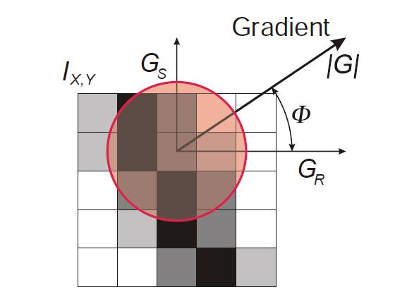 Obr. 2: Vykreslení čáry