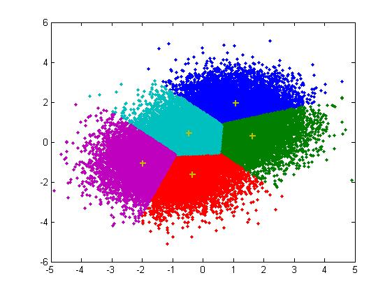 Obr. 6: Ukázka segmentace podle K-means ve 2D (kříže znázorňují středy regionů μi)